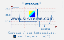 Average sea temperature / Croatia