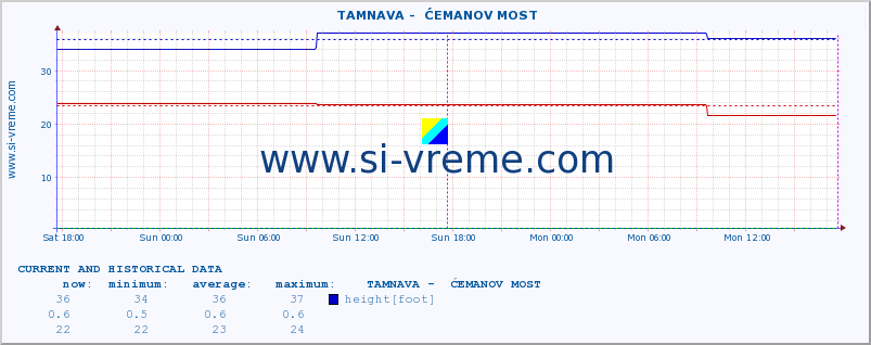 ::  TAMNAVA -  ĆEMANOV MOST :: height |  |  :: last two days / 5 minutes.
