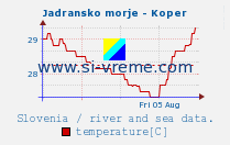 Average sea temperature Koper / Slovenia.