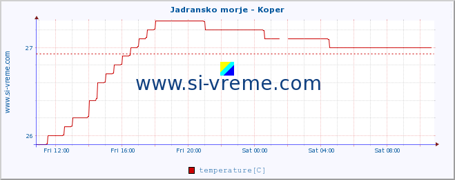 :: Jadransko morje - Koper :: temperature | flow | height :: last day / 5 minutes.