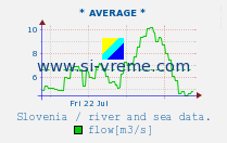 Average rivers flow / Slovenia.