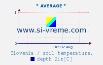 Average soil temperature 2in / Slovenia.