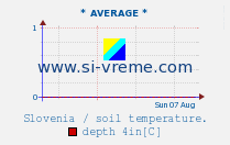 Average soil temperature 5in / Slovenia.